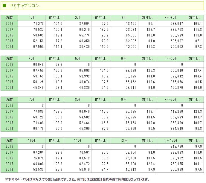 セミキャブワゴン 統計 販売